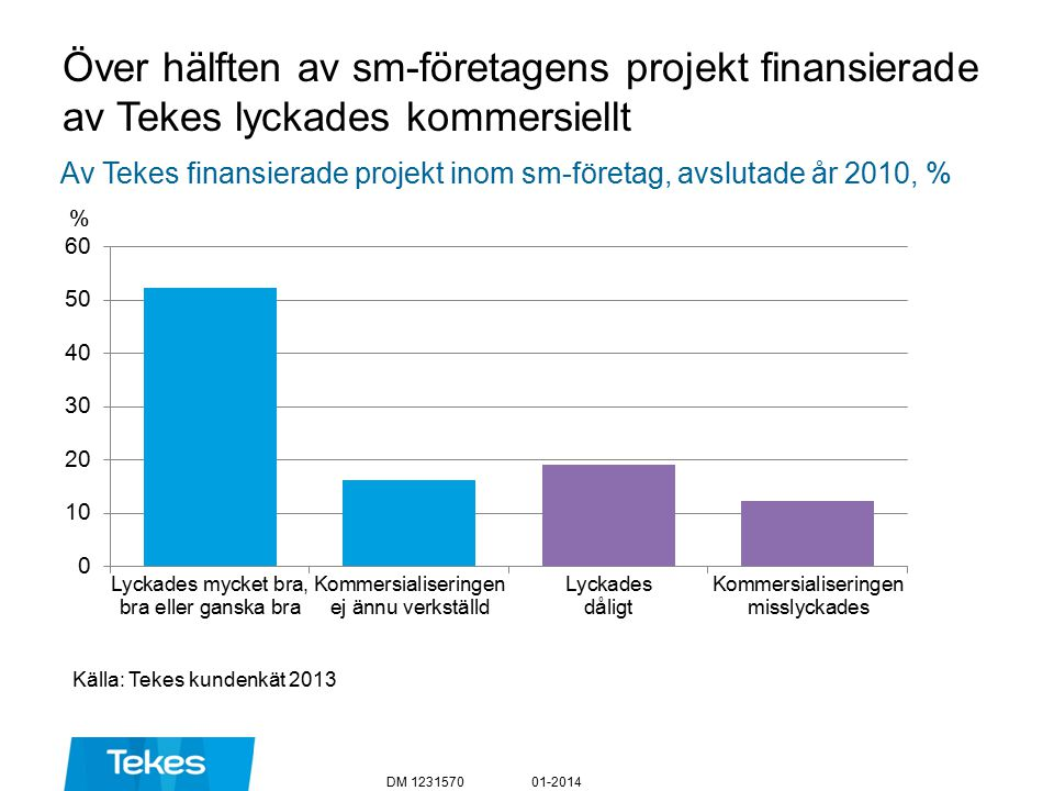 Över hälften av sm-företagens projekt finansierade av Tekes lyckades kommersiellt Källa: Tekes kundenkät 2013 01-2014DM 1231570 % Av Tekes finansierade projekt inom sm-företag, avslutade år 2010, %