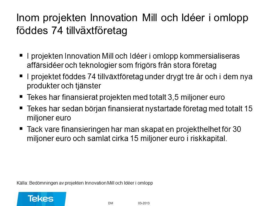 Inom projekten Innovation Mill och Idéer i omlopp föddes 74 tillväxtföretag  I projekten Innovation Mill och Idéer i omlopp kommersialiseras affärsidéer och teknologier som frigörs från stora företag  I projektet föddes 74 tillväxtföretag under drygt tre år och i dem nya produkter och tjänster  Tekes har finansierat projekten med totalt 3,5 miljoner euro  Tekes har sedan början finansierat nystartade företag med totalt 15 miljoner euro  Tack vare finansieringen har man skapat en projekthelhet för 30 miljoner euro och samlat cirka 15 miljoner euro i riskkapital.