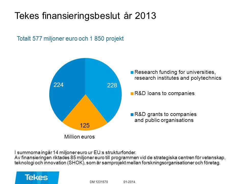 Tekes finansieringsbeslut år 2013 Totalt 577 miljoner euro och 1 850 projekt 01-2014DM 1231570 Million euros I summorna ingår 14 miljoner euro ur EU:s strukturfonder.