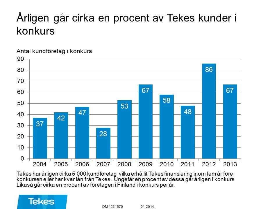 Årligen går cirka en procent av Tekes kunder i konkurs 01-2014DM 1231570 Antal kundföretag i konkurs Tekes har årligen cirka 5 000 kundföretag vilka erhållit Tekes finansiering inom fem år före konkursen eller har kvar lån från Tekes.