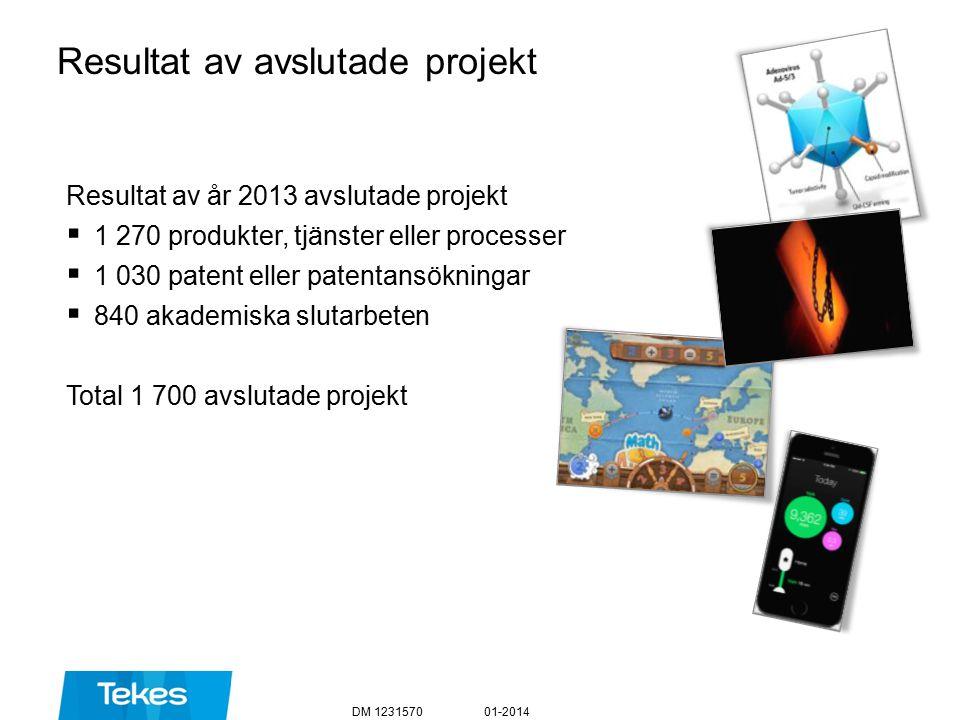 Resultat av avslutade projekt Resultat av år 2013 avslutade projekt  1 270 produkter, tjänster eller processer  1 030 patent eller patentansökningar  840 akademiska slutarbeten Total 1 700 avslutade projekt 01-2014DM 1231570