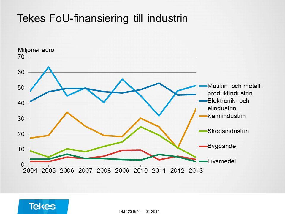 Miljoner euro Tekes FoU-finansiering till industrin 01-2014DM 1231570