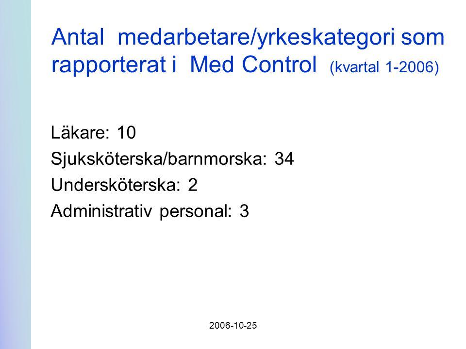 2006-10-25 Antal medarbetare/yrkeskategori som rapporterat i Med Control (kvartal 1-2006) Läkare: 10 Sjuksköterska/barnmorska: 34 Undersköterska: 2 Administrativ personal: 3