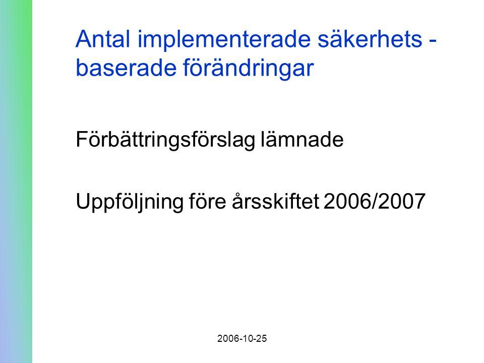 2006-10-25 Antal implementerade säkerhets - baserade förändringar Förbättringsförslag lämnade Uppföljning före årsskiftet 2006/2007
