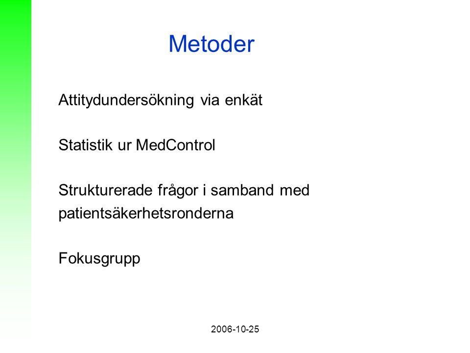 2006-10-25 Metoder Attitydundersökning via enkät Statistik ur MedControl Strukturerade frågor i samband med patientsäkerhetsronderna Fokusgrupp