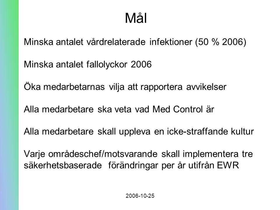 2006-10-25 Mål Minska antalet vårdrelaterade infektioner (50 % 2006) Minska antalet fallolyckor 2006 Öka medarbetarnas vilja att rapportera avvikelser Alla medarbetare ska veta vad Med Control är Alla medarbetare skall uppleva en icke-straffande kultur Varje områdeschef/motsvarande skall implementera tre säkerhetsbaserade förändringar per år utifrån EWR