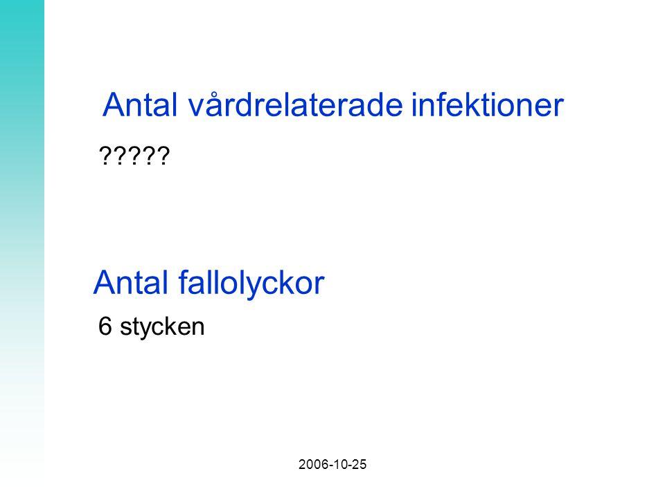 2006-10-25 Antal vårdrelaterade infektioner 6 stycken Antal fallolyckor