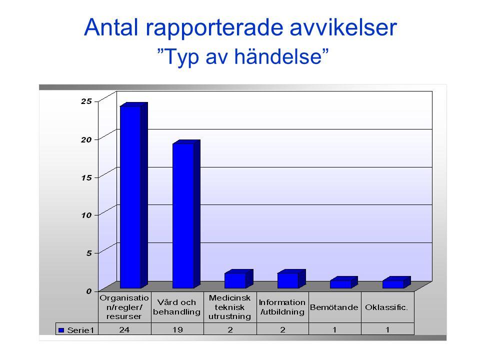 2006-10-25 Antal rapporterade avvikelser Typ av händelse