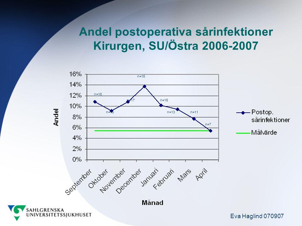 Eva Haglind 070907 n=16 n=15 n=17 n=15 n=13n=11 n=7 Andel postoperativa sårinfektioner Kirurgen, SU/Östra 2006-2007