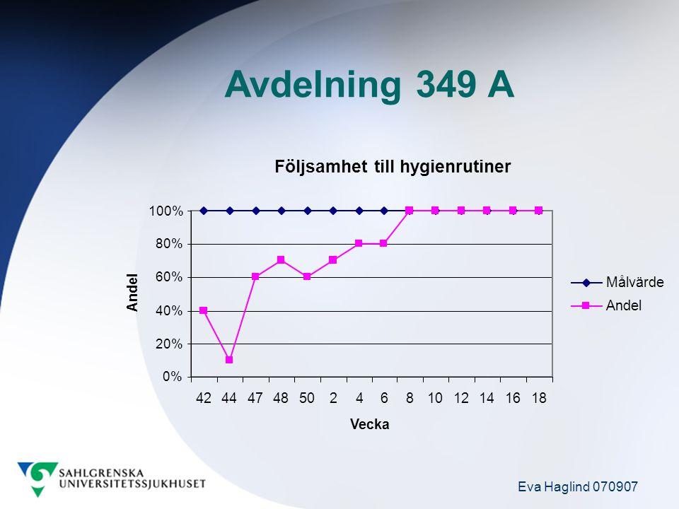 Avdelning 349 A Följsamhet till hygienrutiner 0% 20% 40% 60% 80% 100% 424447485024681012141618 Vecka Andel Målvärde Andel