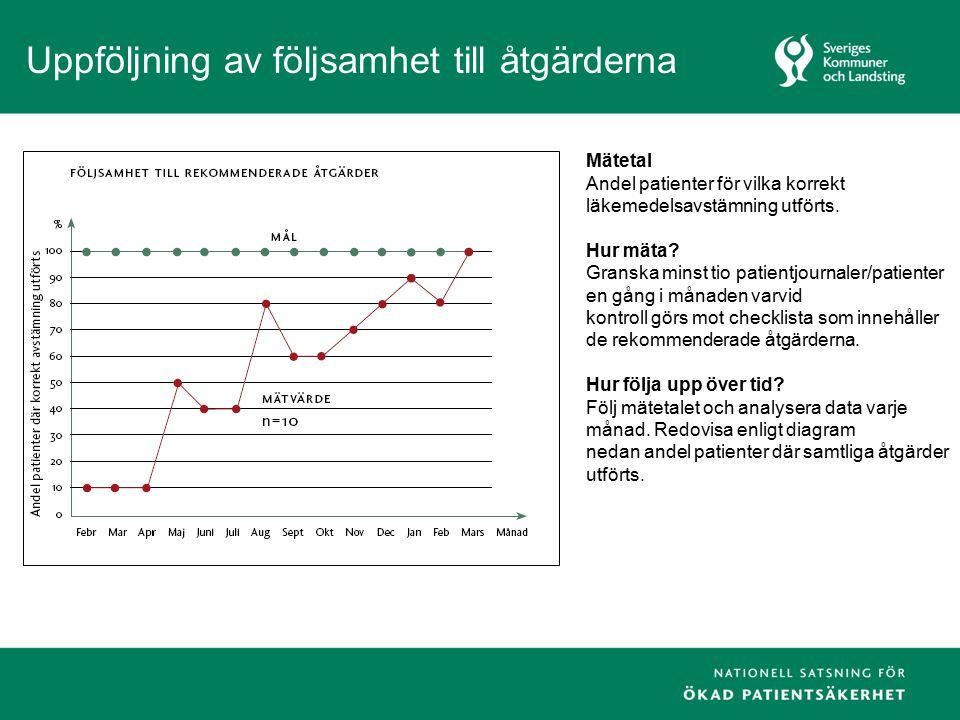 Uppföljning av följsamhet till åtgärderna Mätetal Andel patienter för vilka korrekt läkemedelsavstämning utförts. Hur mäta? Granska minst tio patientj