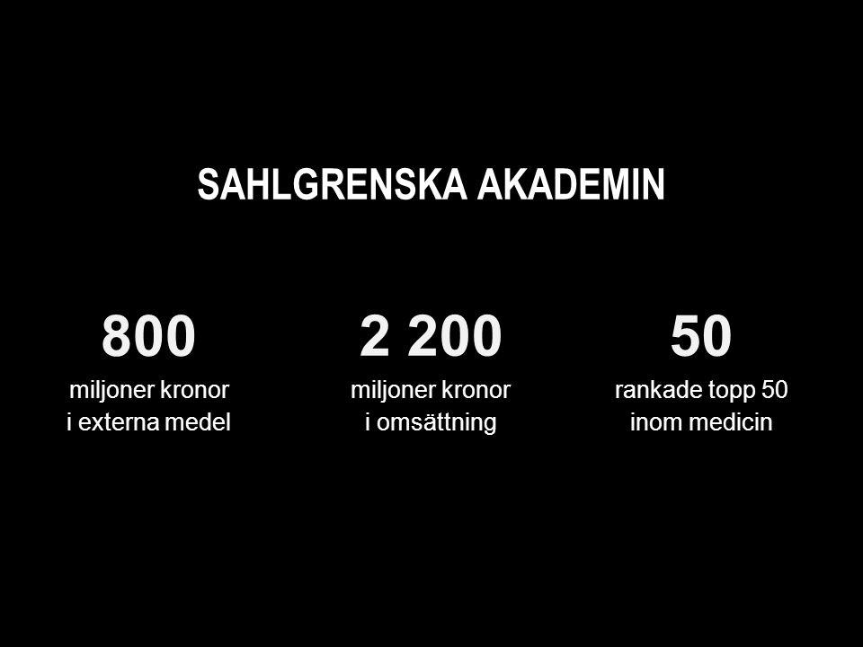 SAHLGRENSKA AKADEMIN miljoner kronor i externa medel 2 200 miljoner kronor i omsättning 50 rankade topp 50 inom medicin 800