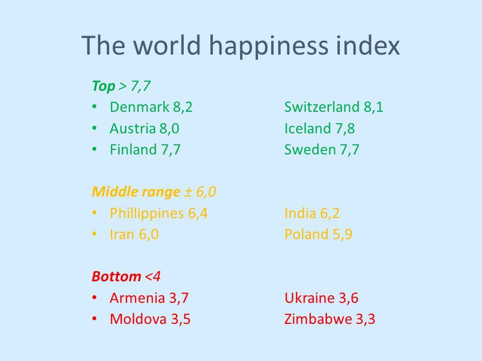The world happiness index Top > 7,7 Denmark 8,2Switzerland 8,1 Austria 8,0Iceland 7,8 Finland 7,7Sweden 7,7 Middle range ± 6,0 Phillippines 6,4India 6,2 Iran 6,0Poland 5,9 Bottom <4 Armenia 3,7Ukraine 3,6 Moldova 3,5Zimbabwe 3,3