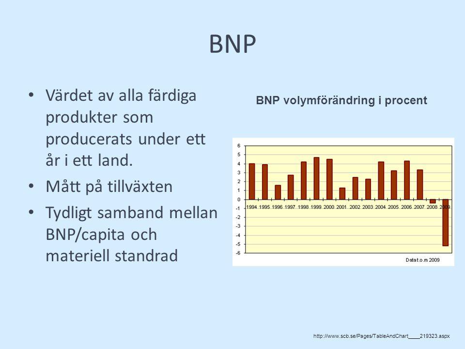 BNP Värdet av alla färdiga produkter som producerats under ett år i ett land.