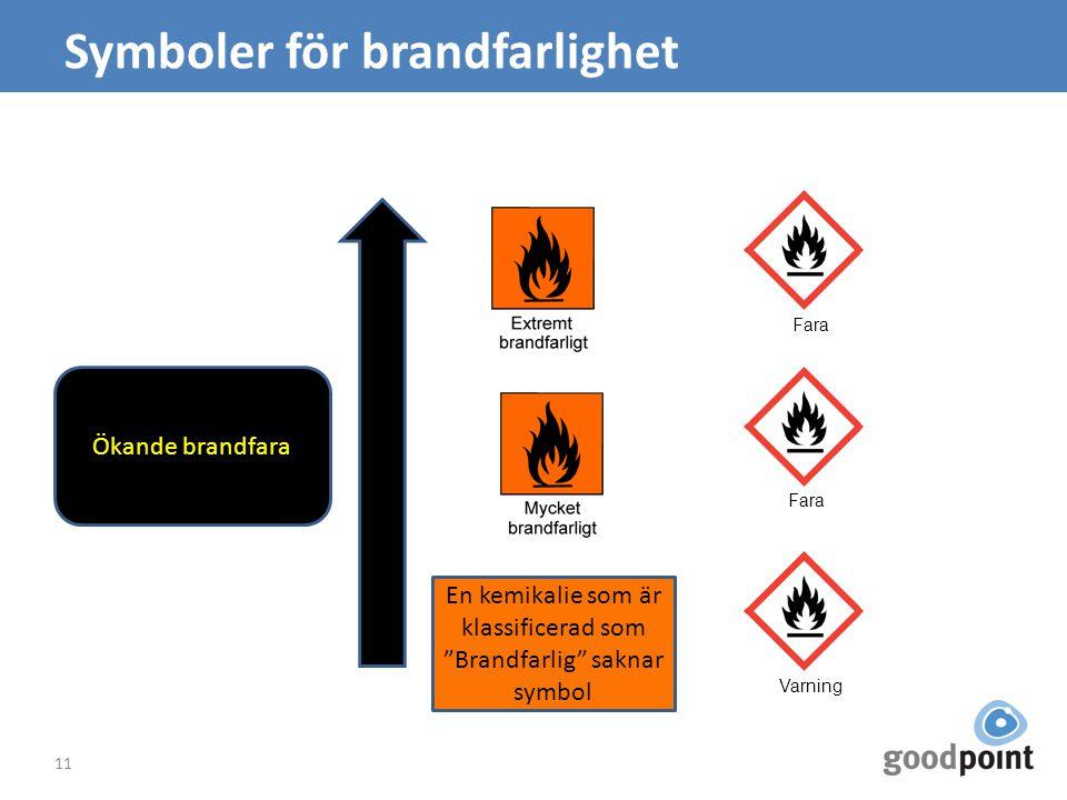 Symboler för brandfarlighet 11 Ökande brandfara En kemikalie som är klassificerad som Brandfarlig saknar symbol Fara Varning