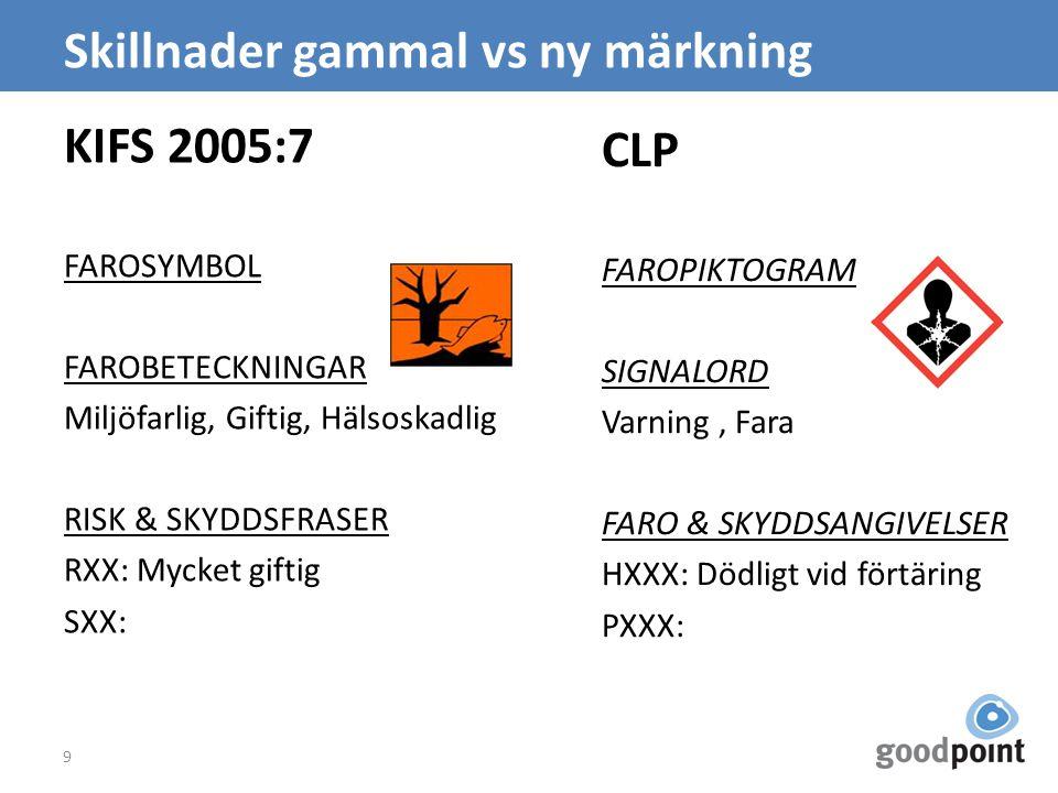 Skillnader gammal vs ny märkning KIFS 2005:7 FAROSYMBOL FAROBETECKNINGAR Miljöfarlig, Giftig, Hälsoskadlig RISK & SKYDDSFRASER RXX: Mycket giftig SXX: 9 CLP FAROPIKTOGRAM SIGNALORD Varning, Fara FARO & SKYDDSANGIVELSER HXXX: Dödligt vid förtäring PXXX: