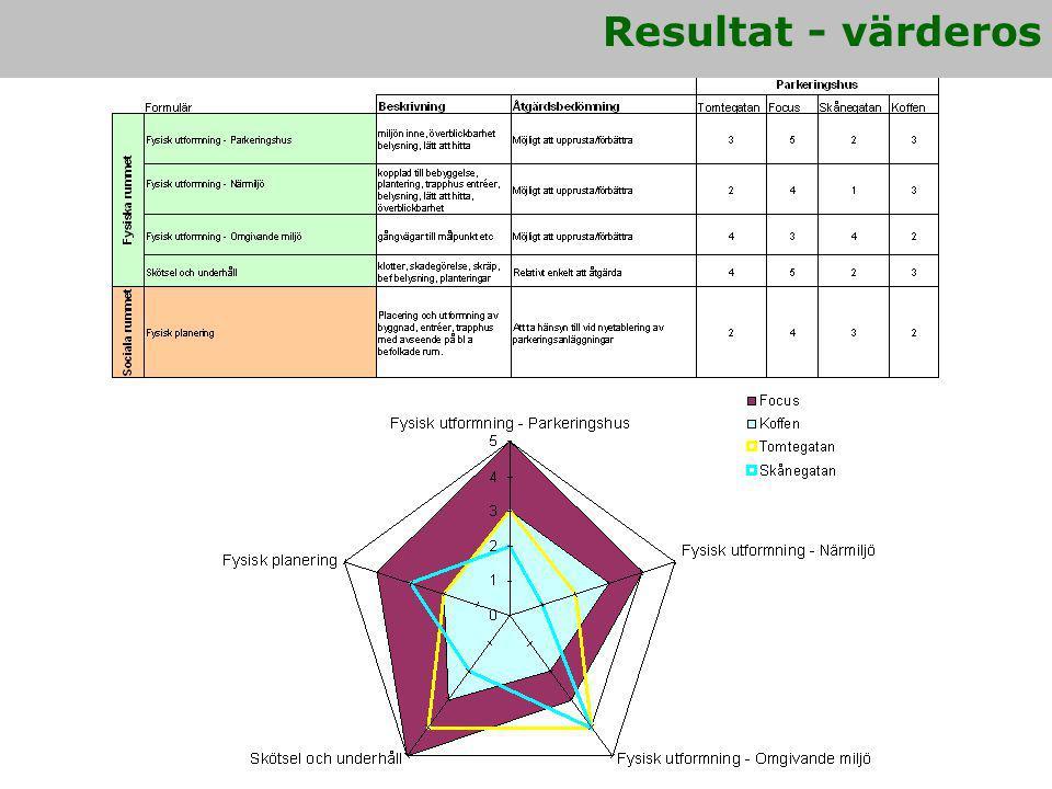 Resultat - värderos