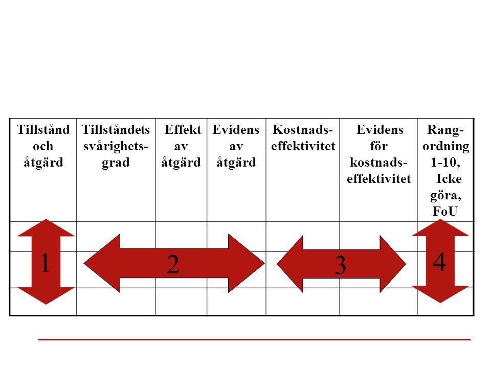 Overview Tillstånd och åtgärd Tillståndets svårighets- grad Effekt av åtgärd Evidens av åtgärd Kostnads- effektivitet Evidens för kostnads- effektivitet Rang- ordning 1-10, Icke göra, FoU 1 2 3 4