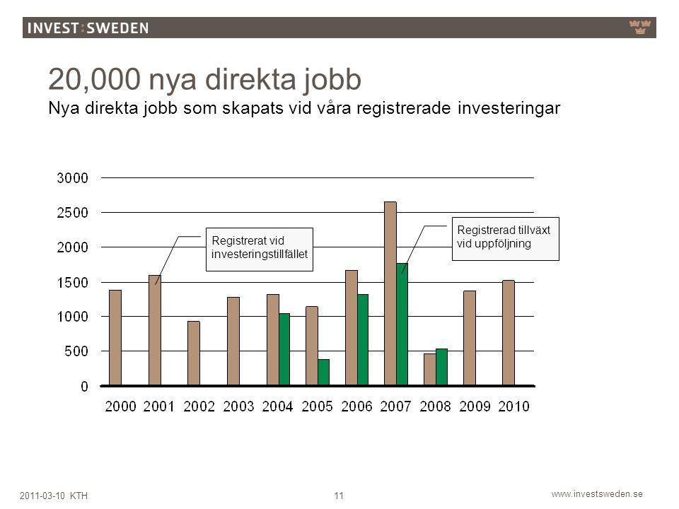 www.investsweden.se 112011-03-10 KTH 20,000 nya direkta jobb Nya direkta jobb som skapats vid våra registrerade investeringar Registrerad tillväxt vid uppföljning Registrerat vid investeringstillfället
