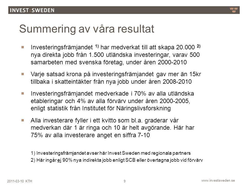 www.investsweden.se 92011-03-10 KTH  Investeringsfrämjandet 1) har medverkat till att skapa 20.000 2) nya direkta jobb från 1.500 utländska investeringar, varav 500 samarbeten med svenska företag, under åren 2000-2010  Varje satsad krona på investeringsfrämjandet gav mer än 15kr tillbaka i skatteintäkter från nya jobb under åren 2008-2010  Investeringsfrämjandet medverkade i 70% av alla utländska etableringar och 4% av alla förvärv under åren 2000-2005, enligt statistik från Institutet för Näringslivsforskning  Alla investerare fyller i ett kvitto som bl.a.