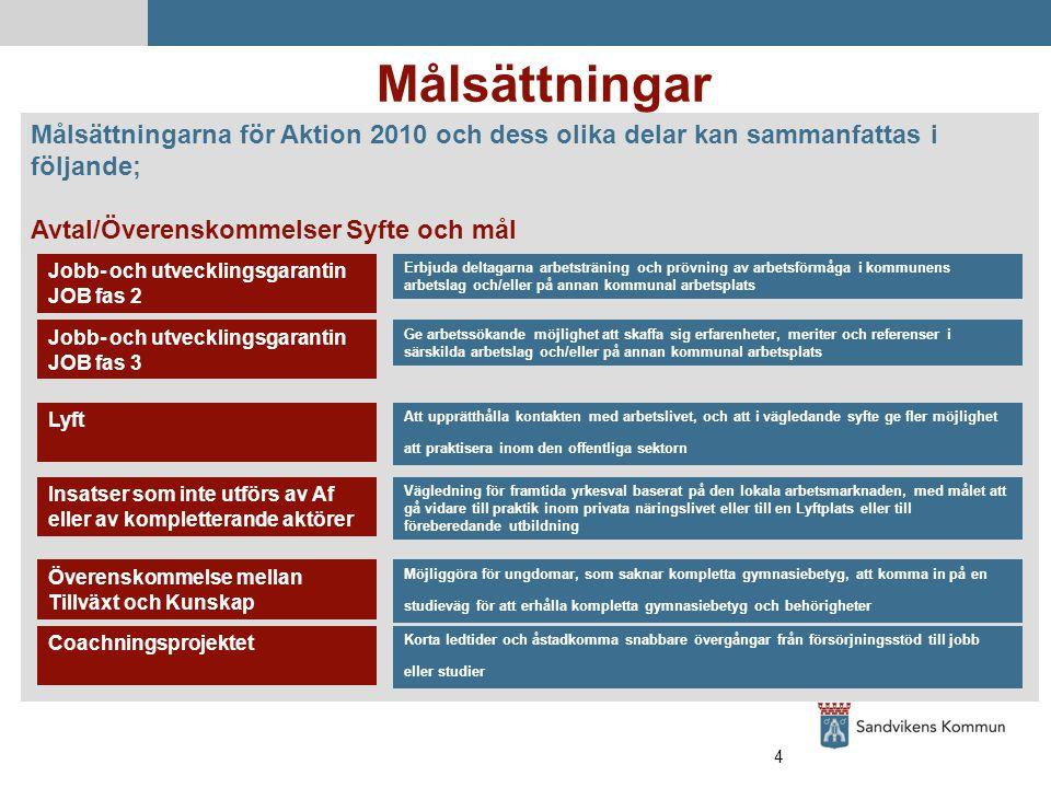 4 Målsättningar Målsättningarna för Aktion 2010 och dess olika delar kan sammanfattas i följande; Avtal/ÖverenskommelserSyfte och mål Jobb- och utvecklingsgarantin JOB fas 2 Jobb- och utvecklingsgarantin JOB fas 3 Lyft Insatser som inte utförs av Af eller av kompletterande aktörer Överenskommelse mellan Tillväxt och Kunskap Coachningsprojektet Erbjuda deltagarna arbetsträning och prövning av arbetsförmåga i kommunens arbetslag och/eller på annan kommunal arbetsplats Ge arbetssökande möjlighet att skaffa sig erfarenheter, meriter och referenser i särskilda arbetslag och/eller på annan kommunal arbetsplats Att upprätthålla kontakten med arbetslivet, och att i vägledande syfte ge fler möjlighet att praktisera inom den offentliga sektorn Vägledning för framtida yrkesval baserat på den lokala arbetsmarknaden, med målet att gå vidare till praktik inom privata näringslivet eller till en Lyftplats eller till föreberedande utbildning Möjliggöra för ungdomar, som saknar kompletta gymnasiebetyg, att komma in på en studieväg för att erhålla kompletta gymnasiebetyg och behörigheter Korta ledtider och åstadkomma snabbare övergångar från försörjningsstöd till jobb eller studier