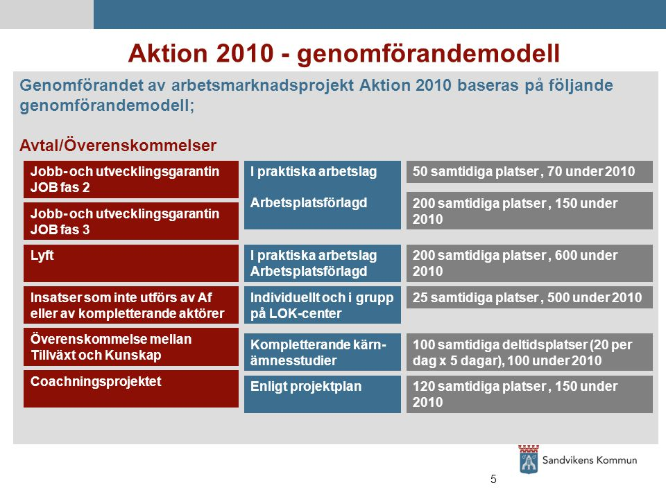 5 Aktion 2010 - genomförandemodell Genomförandet av arbetsmarknadsprojekt Aktion 2010 baseras på följande genomförandemodell; Avtal/Överenskommelser Jobb- och utvecklingsgarantin JOB fas 2 I praktiska arbetslag Arbetsplatsförlagd 50 samtidiga platser, 70 under 2010 Jobb- och utvecklingsgarantin JOB fas 3 Lyft Insatser som inte utförs av Af eller av kompletterande aktörer Överenskommelse mellan Tillväxt och Kunskap Coachningsprojektet I praktiska arbetslag Arbetsplatsförlagd Individuellt och i grupp på LOK-center Kompletterande kärn- ämnesstudier Enligt projektplan 200 samtidiga platser, 150 under 2010 200 samtidiga platser, 600 under 2010 25 samtidiga platser, 500 under 2010 100 samtidiga deltidsplatser (20 per dag x 5 dagar), 100 under 2010 120 samtidiga platser, 150 under 2010