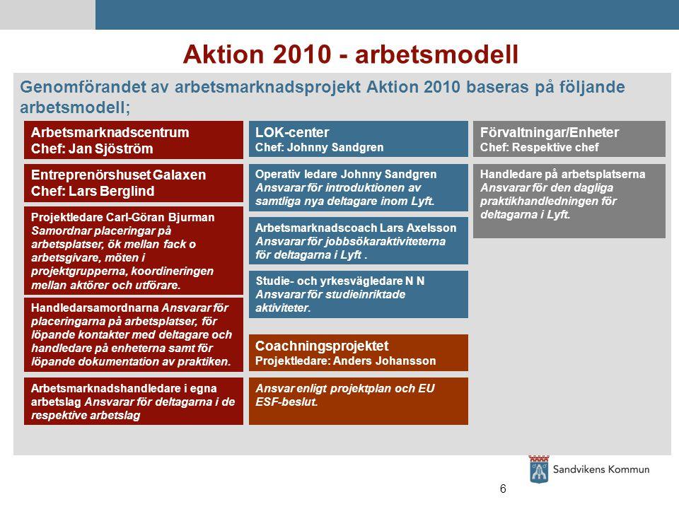 6 Aktion 2010 - arbetsmodell Genomförandet av arbetsmarknadsprojekt Aktion 2010 baseras på följande arbetsmodell; Projektledare Carl-Göran Bjurman Samordnar placeringar på arbetsplatser, ök mellan fack o arbetsgivare, möten i projektgrupperna, koordineringen mellan aktörer och utförare.