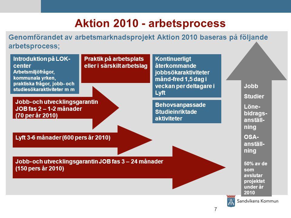 7 Aktion 2010 - arbetsprocess Genomförandet av arbetsmarknadsprojekt Aktion 2010 baseras på följande arbetsprocess; Jobb- och utvecklingsgarantin JOB fas 2 – 1-2 månader (70 per år 2010) Introduktion på LOK- center Arbetsmiljöfrågor, kommunala yrken, praktiska frågor, jobb- och studiesökaraktiviteter m m Jobb Studier Löne- bidrags- anställ- ning OSA- anställ- ning 50% av de som avslutar projektet under år 2010 Lyft 3-6 månader (600 pers år 2010) Praktik på arbetsplats eller i särskilt arbetslag Kontinuerligt återkommande jobbsökaraktiviteter månd-fred 1,5 dag i veckan per deltagare i Lyft Behovsanpassade Studieinriktade aktiviteter Jobb- och utvecklingsgarantin JOB fas 3 – 24 månader (150 pers år 2010)