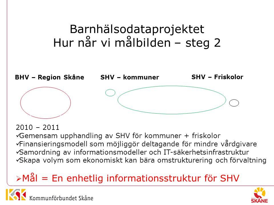 Barnhälsodataprojektet Hur når vi målbilden – steg 2 BHV – Region SkåneSHV – kommuner SHV – Friskolor 2010 – 2011 Gemensam upphandling av SHV för kommuner + friskolor Finansieringsmodell som möjliggör deltagande för mindre vårdgivare Samordning av informationsmodeller och IT-säkerhetsinfrastruktur Skapa volym som ekonomiskt kan bära omstrukturering och förvaltning  Mål = En enhetlig informationsstruktur för SHV