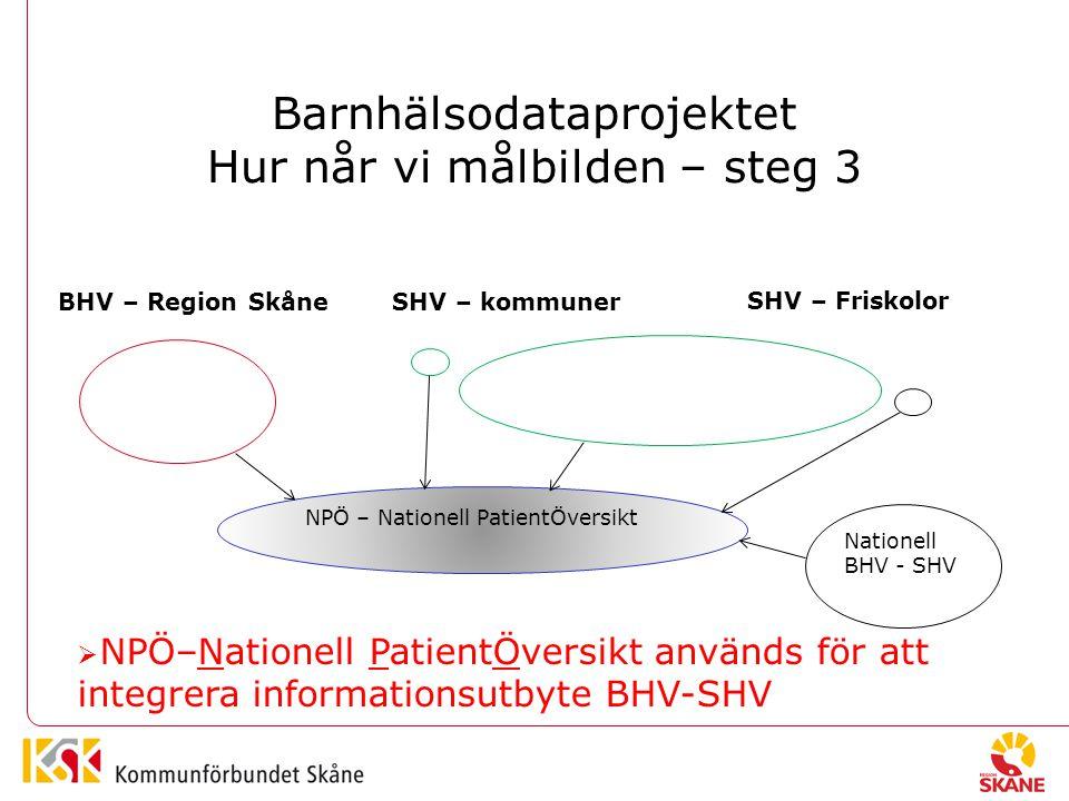 Barnhälsodataprojektet Hur når vi målbilden – steg 3 BHV – Region SkåneSHV – kommuner SHV – Friskolor NPÖ – Nationell PatientÖversikt Nationell BHV - SHV  NPÖ–Nationell PatientÖversikt används för att integrera informationsutbyte BHV-SHV