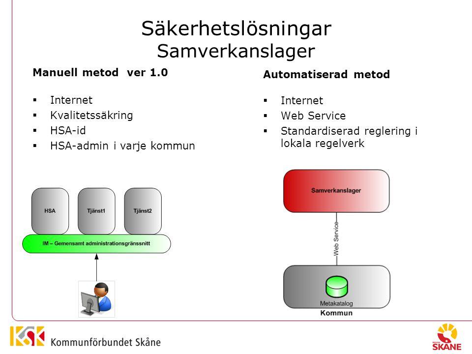 Säkerhetslösningar Samverkanslager Manuell metodver 1.0  Internet  Kvalitetssäkring  HSA-id  HSA-admin i varje kommun Automatiserad metod  Internet  Web Service  Standardiserad reglering i lokala regelverk
