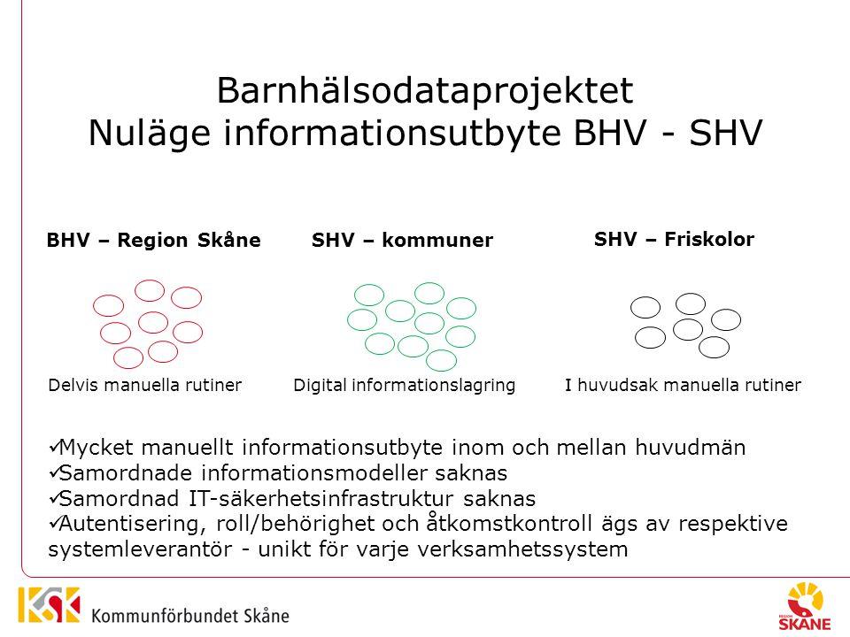 Barnhälsodataprojektet Nuläge informationsutbyte BHV - SHV BHV – Region SkåneSHV – kommuner SHV – Friskolor Delvis manuella rutiner Digital informationslagring I huvudsak manuella rutiner Mycket manuellt informationsutbyte inom och mellan huvudmän Samordnade informationsmodeller saknas Samordnad IT-säkerhetsinfrastruktur saknas Autentisering, roll/behörighet och åtkomstkontroll ägs av respektive systemleverantör - unikt för varje verksamhetssystem