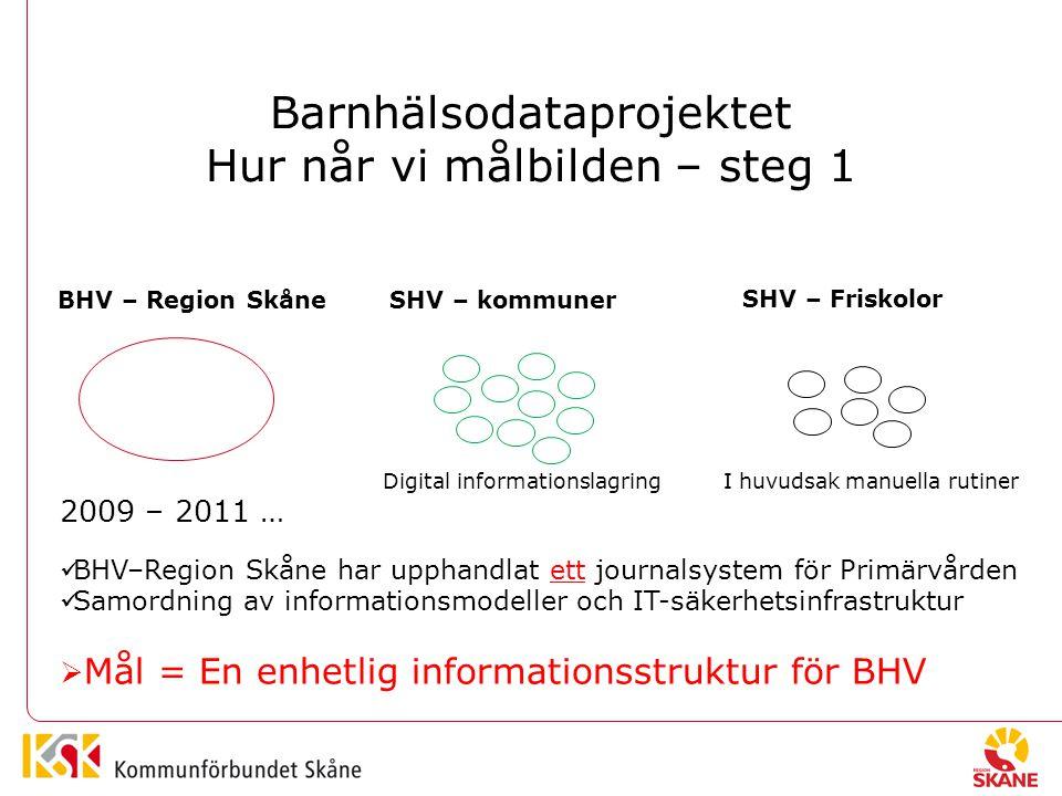 Barnhälsodataprojektet Hur når vi målbilden – steg 1 BHV – Region SkåneSHV – kommuner SHV – Friskolor Digital informationslagring I huvudsak manuella rutiner 2009 – 2011 … BHV–Region Skåne har upphandlat ett journalsystem för Primärvården Samordning av informationsmodeller och IT-säkerhetsinfrastruktur  Mål = En enhetlig informationsstruktur för BHV