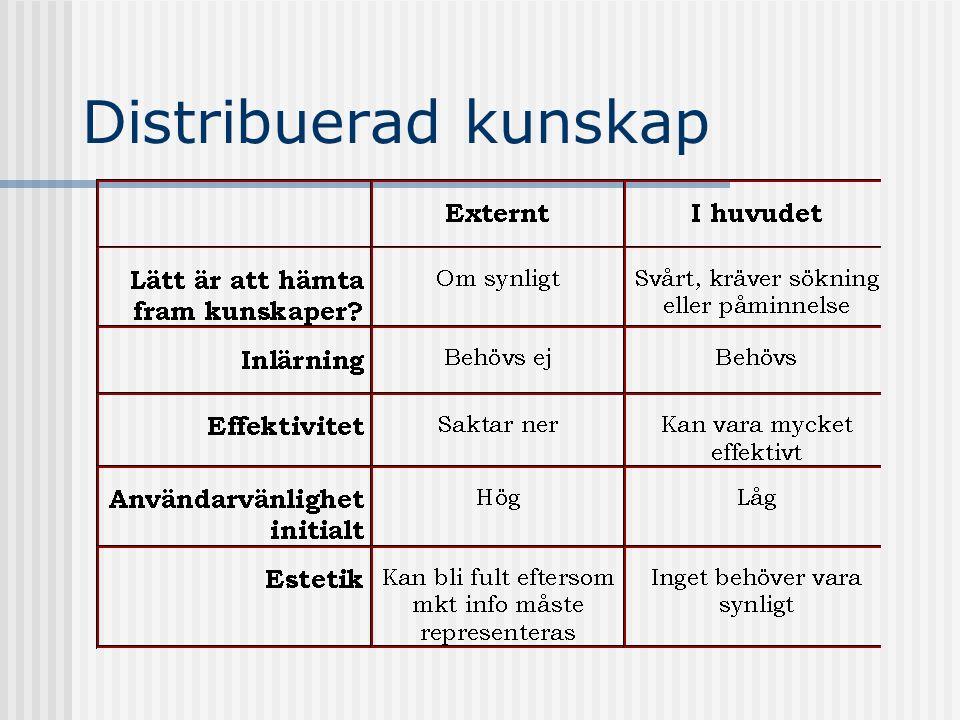 Distribuerad kunskap
