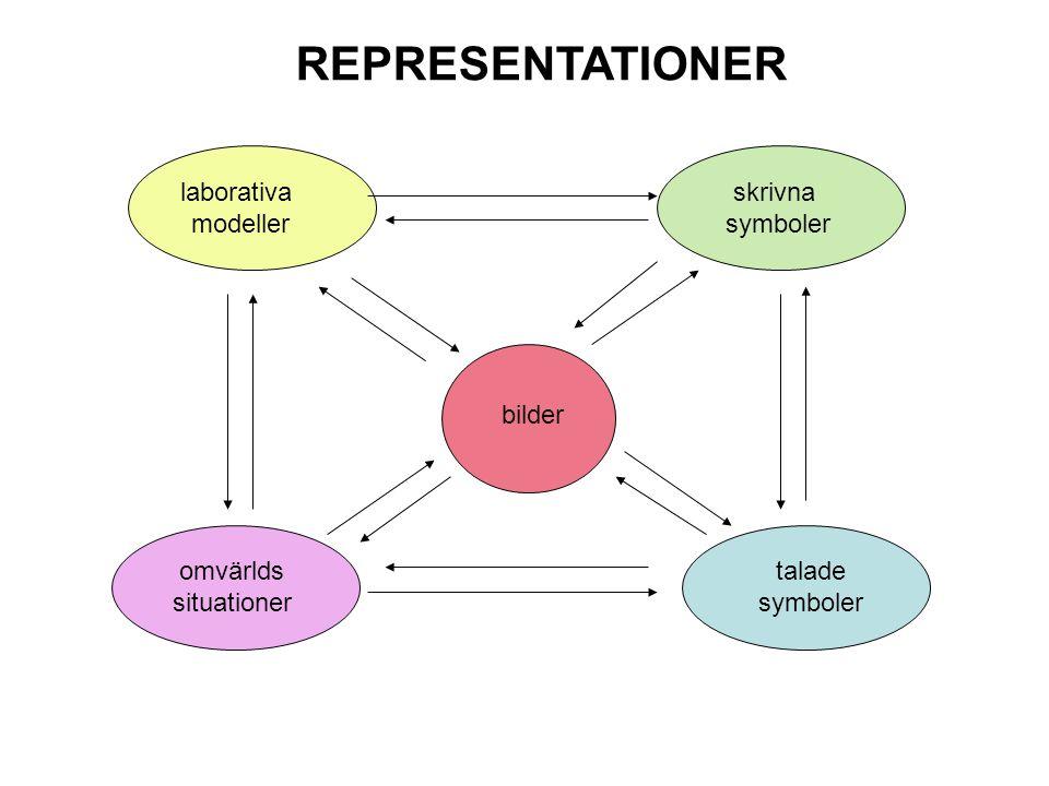 laborativa modeller skrivna symboler omvärlds situationer talade symboler bilder REPRESENTATIONER