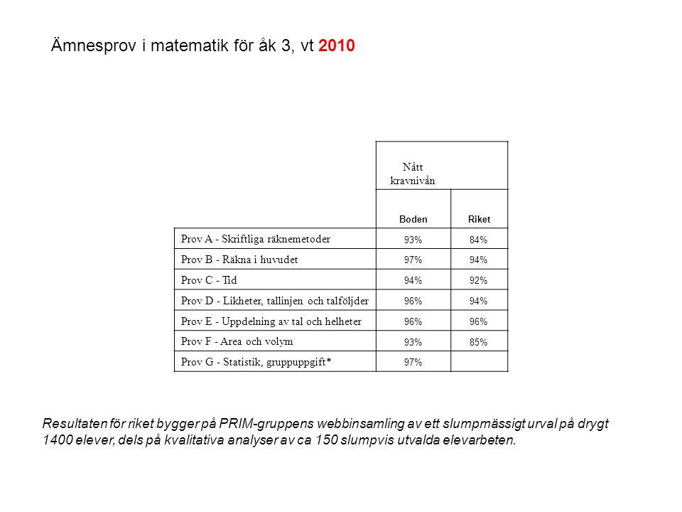 Nått kravnivån BodenRiket Prov A - Skriftliga räknemetoder 93%84% Prov B - Räkna i huvudet 97%94% Prov C - Tid 94%92% Prov D - Likheter, tallinjen och