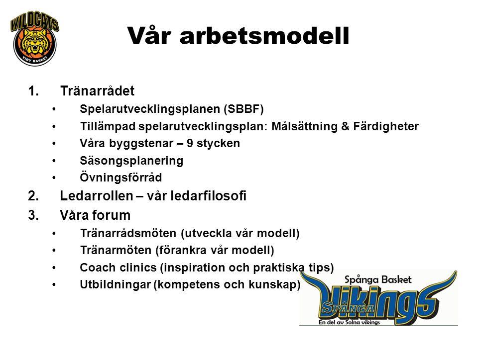 Vår arbetsmodell 1.Tränarrådet Spelarutvecklingsplanen (SBBF) Tillämpad spelarutvecklingsplan: Målsättning & Färdigheter Våra byggstenar – 9 stycken S
