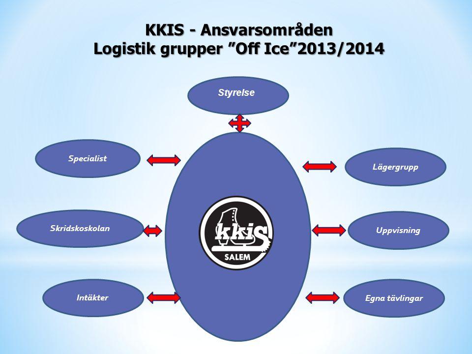 KKIS - Ansvarsområden Logistik grupper Off Ice 2013/2014 Styrelse Lägergrupp Uppvisning Specialist Intäkter Skridskoskolan Egna tävlingar