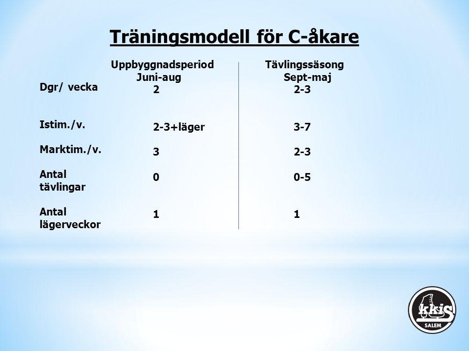 Dgr/ vecka Istim./v. Marktim./v. Antal tävlingar Antal lägerveckor Uppbyggnadsperiod Tävlingssäsong Juni-aug Sept-maj 22-3 2-3+läger3-7 32-3 00-51 Trä