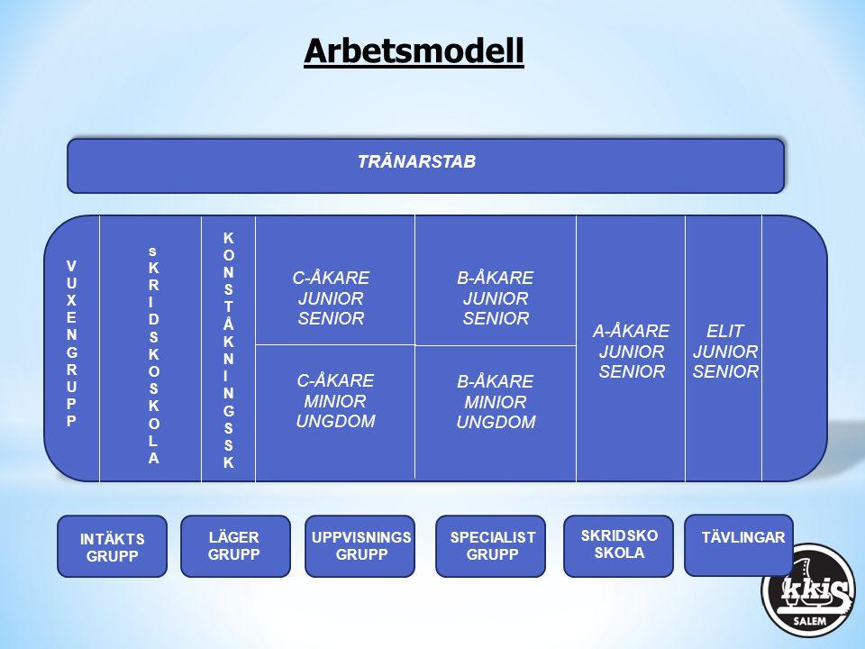 Övergripande ansvar för den sportsliga verksamheten, vilket omfattar: - Grupper/ åkaröversikt i den övriga verksamheten - Istider & Schema för samtliga grupper - Fysupplägg - Upprätta tävlingskalender för säsongen - Tränarstöd (bollplank, kompetens, information, tävling, träning, upplägg, utveckling, tränarmöten mm) - Planering periodisering - Styrning av verksamheten på isen - Aktivt samarbeta med varje arbetsgrupp - Följa med och coacha åkare vid A- och B-tävlingar - Kontakt gentemot styrelsen Huvudtränare