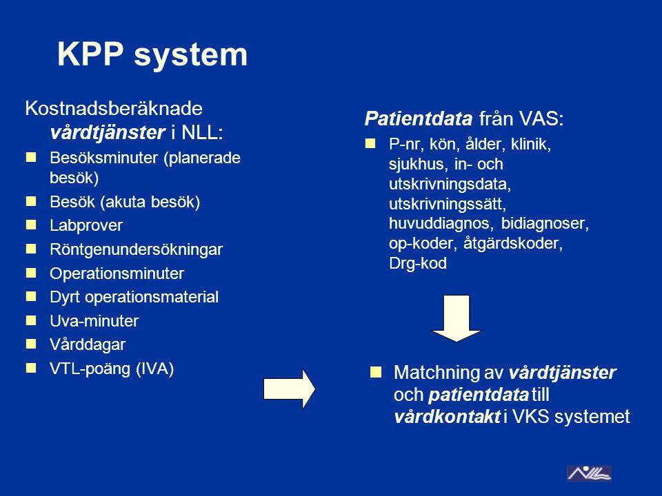 KPP system Kostnadsberäknade vårdtjänster i NLL: Besöksminuter (planerade besök) Besök (akuta besök) Labprover Röntgenundersökningar Operationsminuter Dyrt operationsmaterial Uva-minuter Vårddagar VTL-poäng (IVA) Patientdata från VAS: P-nr, kön, ålder, klinik, sjukhus, in- och utskrivningsdata, utskrivningssätt, huvuddiagnos, bidiagnoser, op-koder, åtgärdskoder, Drg-kod Matchning av vårdtjänster och patientdata till vårdkontakt i VKS systemet