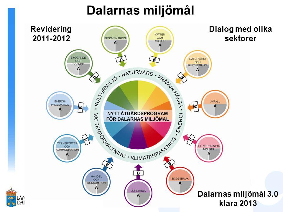 Dalarnas miljömål Dialog med olika sektorer Revidering 2011-2012 Dalarnas miljömål 3.0 klara 2013