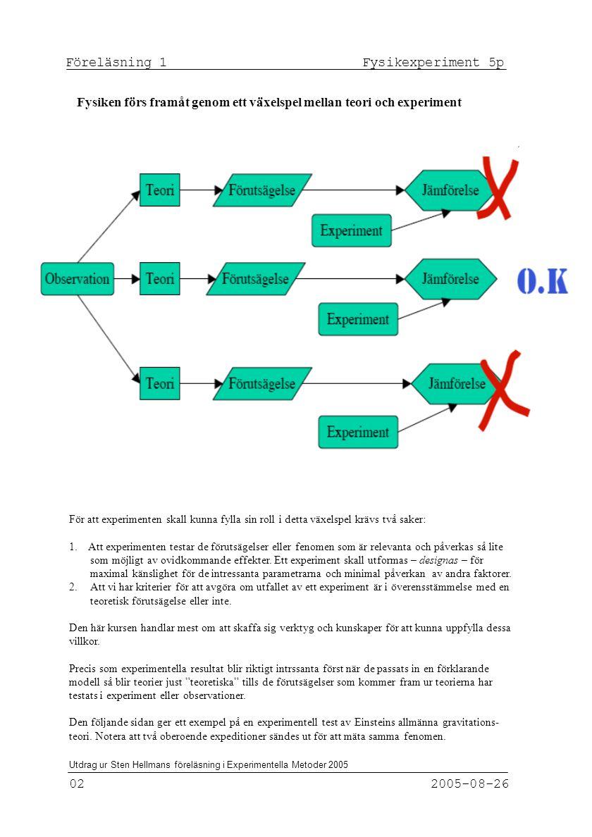 Föreläsning 1 Fysikexperiment 5p 02 2005-08-26 För att experimenten skall kunna fylla sin roll i detta växelspel krävs två saker: 1.