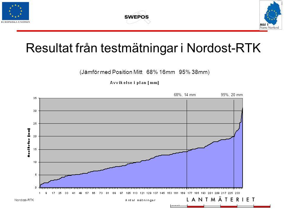 Nordost-RTK (Jämför med Position Mitt 68% 16mm 95% 38mm) Resultat från testmätningar i Nordost-RTK 68%, 14 mm95%, 20 mm