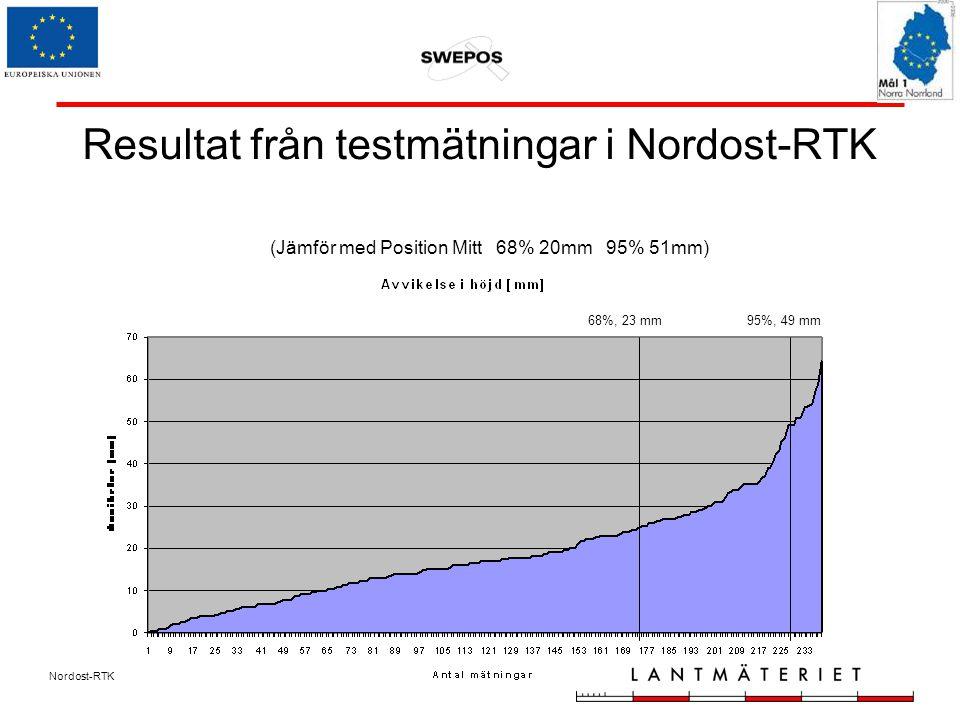 Nordost-RTK Resultat från testmätningar i Nordost-RTK (Jämför med Position Mitt 68% 20mm 95% 51mm) 68%, 23 mm95%, 49 mm