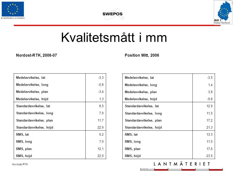 Nordost-RTK Kvalitetsmått i mm Position Mitt, 2006 Medelavvikelse, lat-3,5 Medelavvikelse, long1,4 Medelavvikelse, plan3,8 Medelavvikelse, höjd-9,8 Standardavvikelse, lat12,9 Standardavvikelse, long11,5 Standardavvikelse, plan17,2 Standardavvikelse, höjd21,3 RMS, lat13,3 RMS, long11,5 RMS, plan17,6 RMS, höjd23,5 Nordost-RTK, 2006-07 Medelavvikelse, lat-3,3 Medelavvikelse, long-0,8 Medelavvikelse, plan-3,4 Medelavvikelse, höjd1,3 Standardavvikelse, lat8,5 Standardavvikelse, long7,9 Standardavvikelse, plan11,7 Standardavvikelse, höjd22,9 RMS, lat9,2 RMS, long7,9 RMS, plan12,1 RMS, höjd22,9