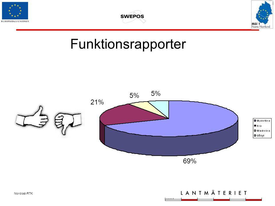 Nordost-RTK Funktionsrapporter 69% 21% 5%