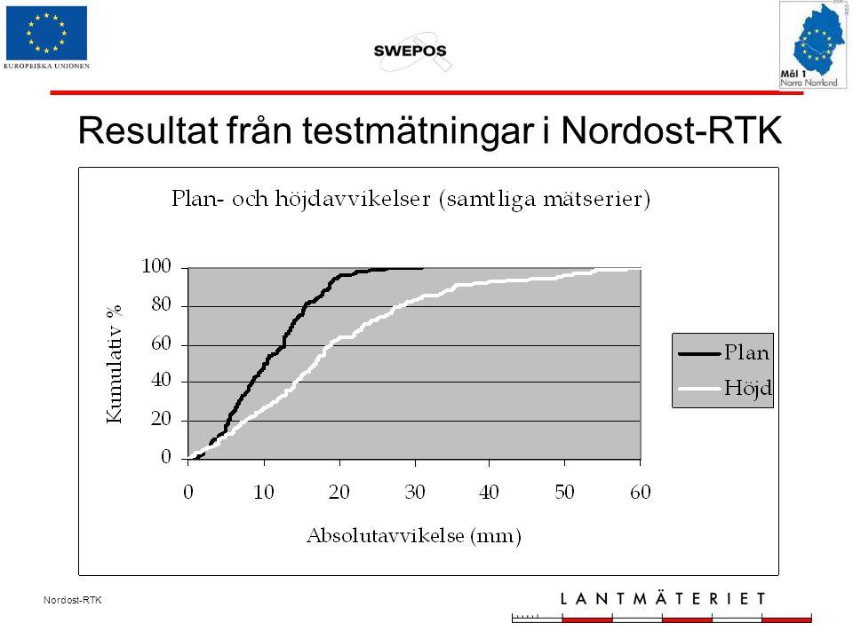 Nordost-RTK Resultat från testmätningar i Nordost-RTK