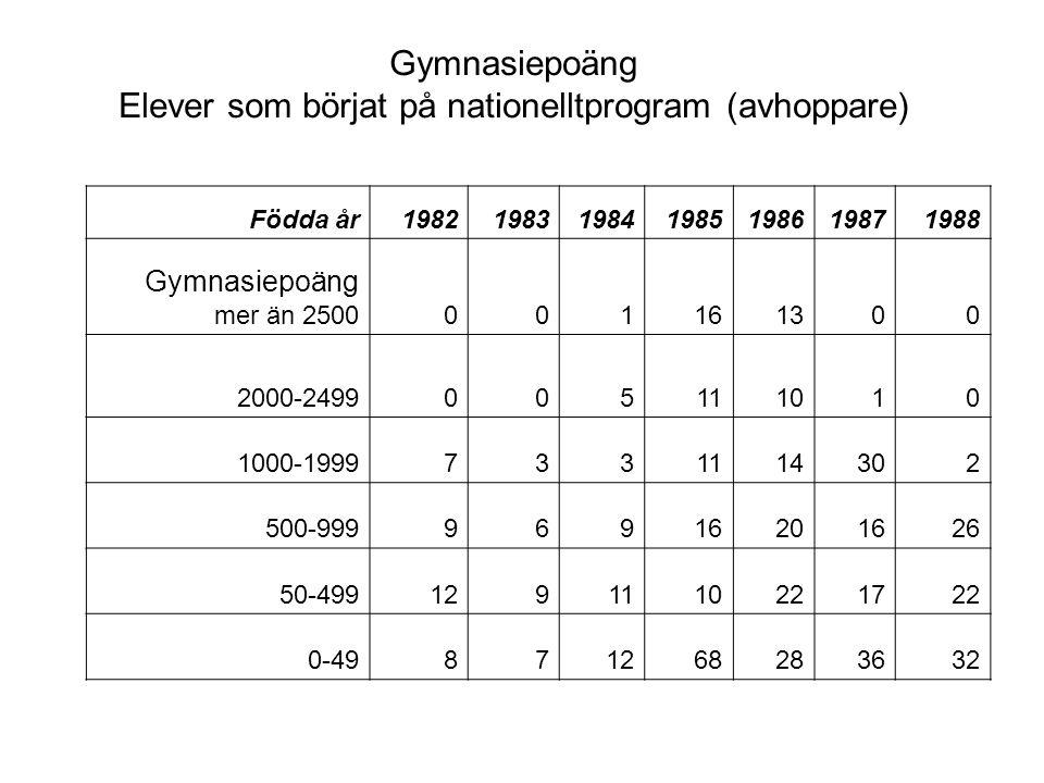 Gymnasiepoäng Elever som börjat på nationelltprogram (avhoppare) Födda år1982198319841985198619871988 Gymnasiepoäng mer än 2500001161300 2000-24990051