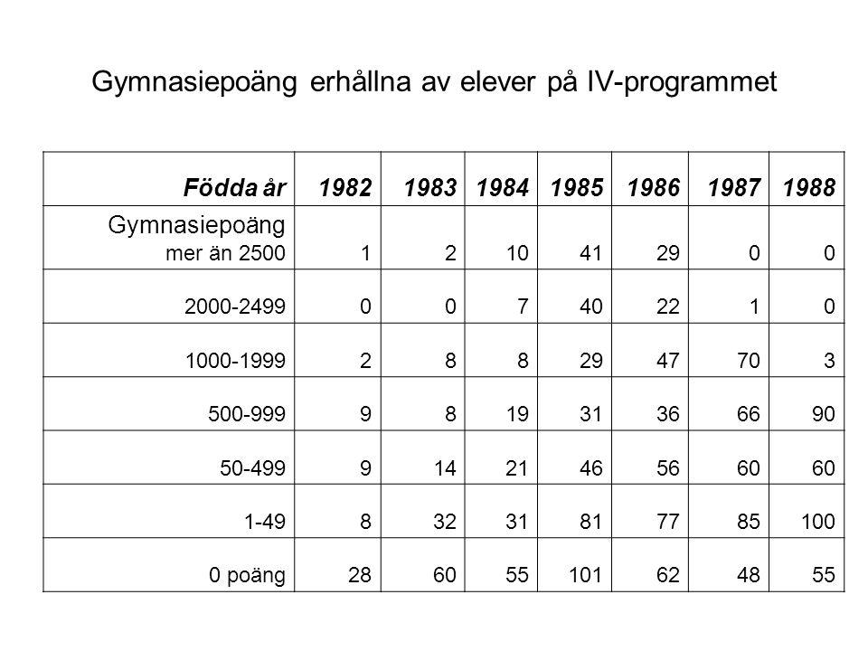 Gymnasiepoäng erhållna av elever på IV-programmet Födda år1982198319841985198619871988 Gymnasiepoäng mer än 25001210412900 2000-2499007402210 1000-199